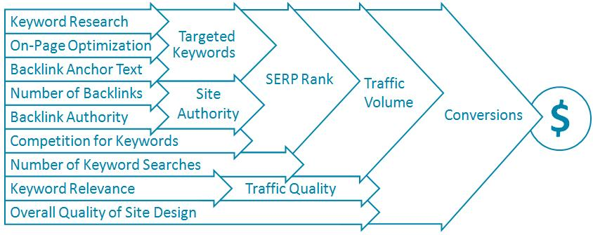 SEO Diagram | MentorMate
