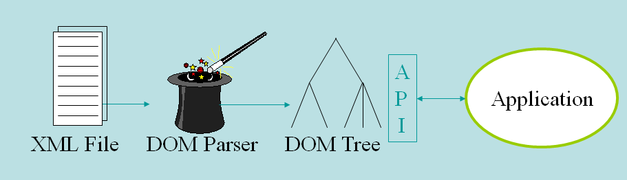 Fig 2 Using a DOM Tree