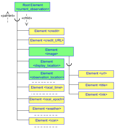 Fig.1 The DOM presents an XML document as a tree structure