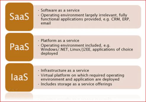 Cloud Computing 3 Categories