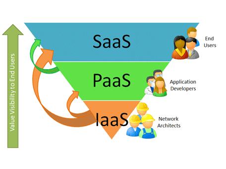 Categories of Cloud Computing | SaaS, PaaS, IaaS Graphic