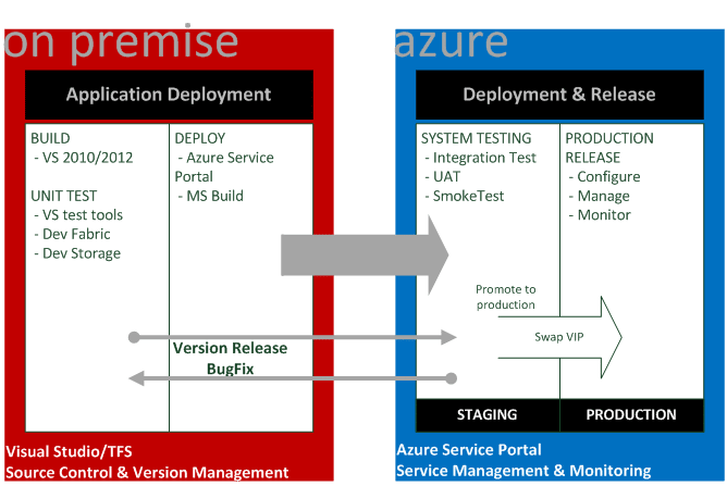 On Premise vs. Azure Deployment | Comparison Chart