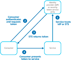 Federated Identity Pattern Graphic