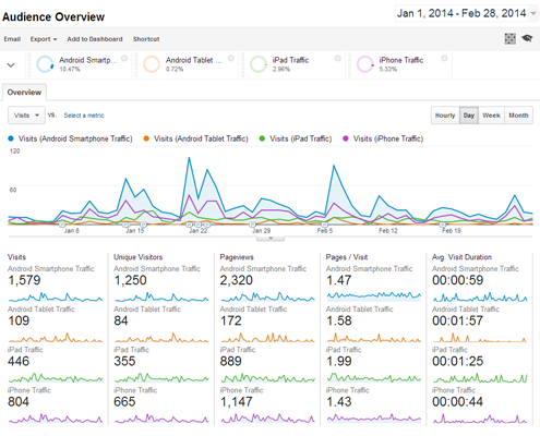 google analytics stats website trends 2014 495x400