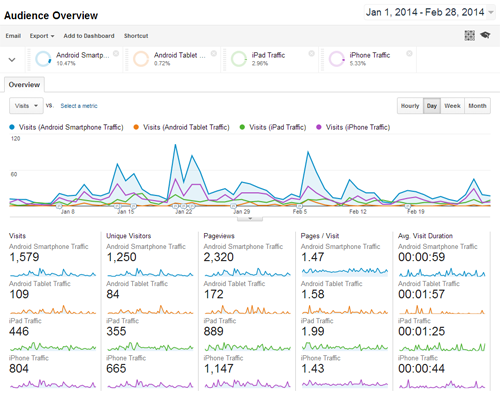 Google Analytics Stats Reveal Website Trends for 2014