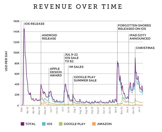 monument-valley-revenue
