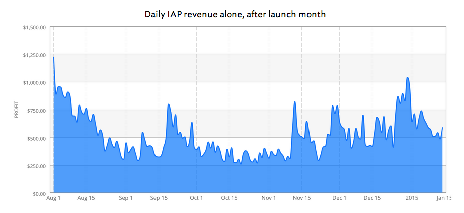 overcast-revenue