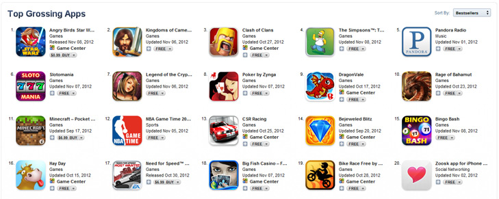 top grossing apps in the App Store, most of them are free or .99c