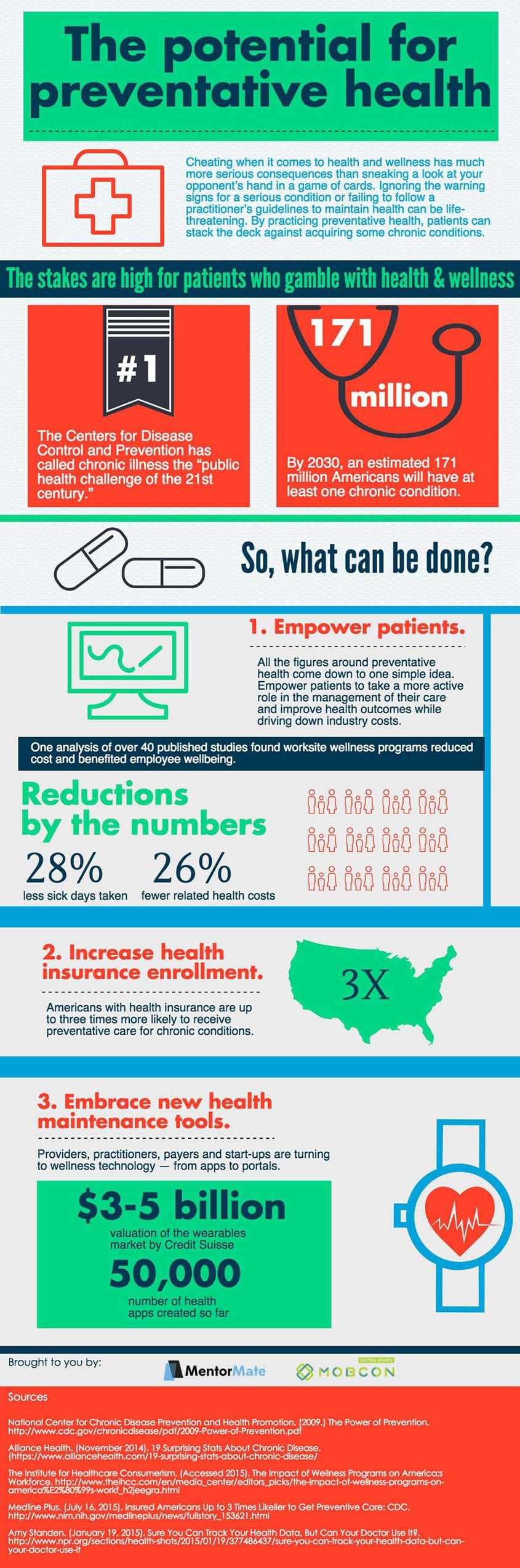 Potential of preventative health info