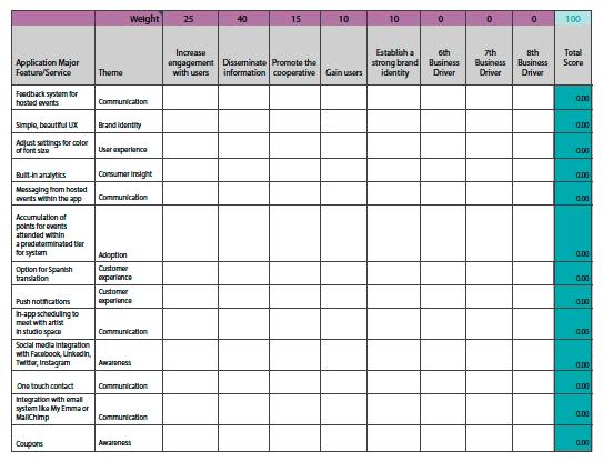 Feature Prioritization Matrix 3