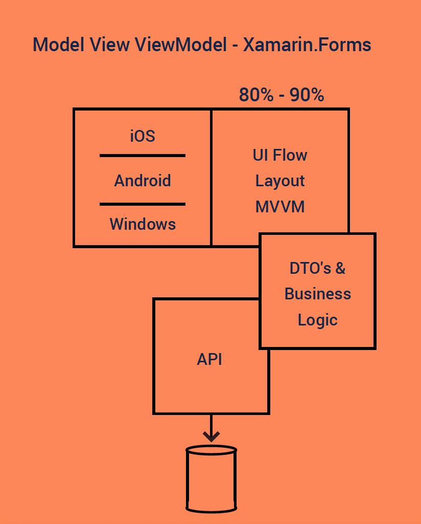 Visualizing Xamarin.Forms development