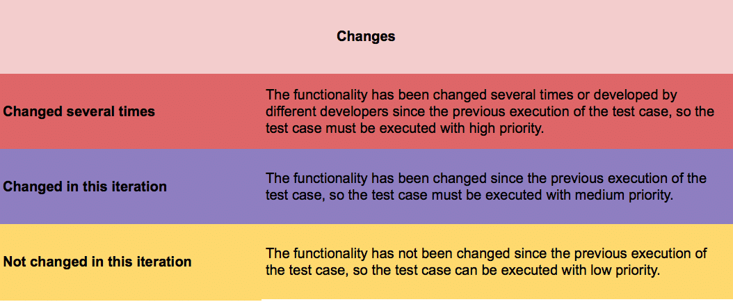 Software Test Planning Changes