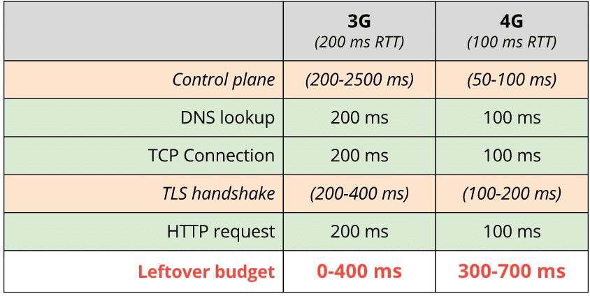 Speed Budget