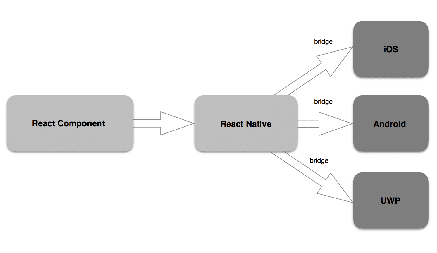 React Native Component Structure | Graphic