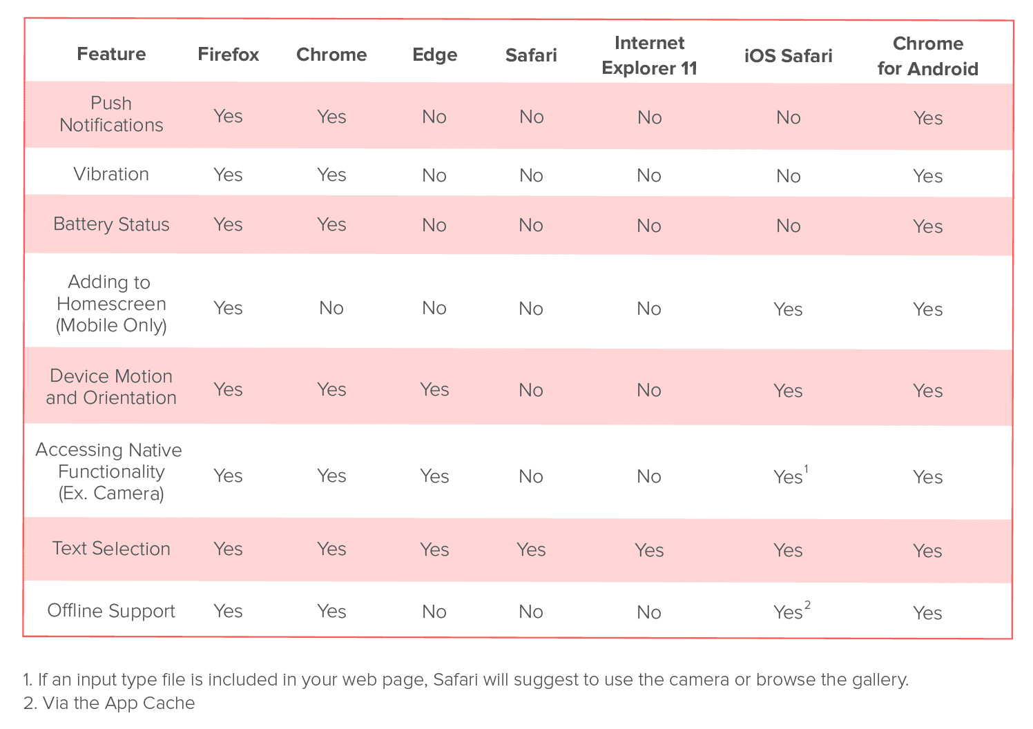 PWA Functionality by Browser | PWA Browser Chart