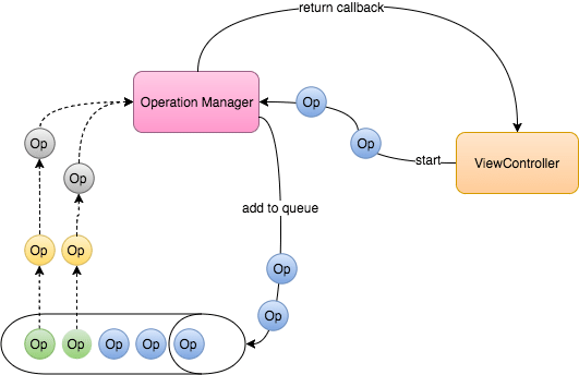 improve software quality | diagram of operations in action in iOS architecture