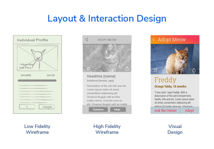 ux team | an illustration of low-, medium-, and high-fidelity wireframes