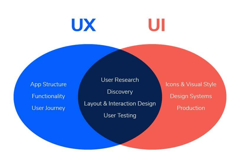 ux team | a venn diagram that compares the roles of UX/UI designers