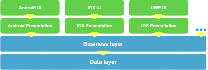 Xamarin App Structure Diagram