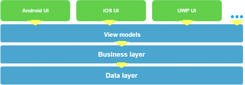 Xamarin App Structure with MvvmCross Diagram