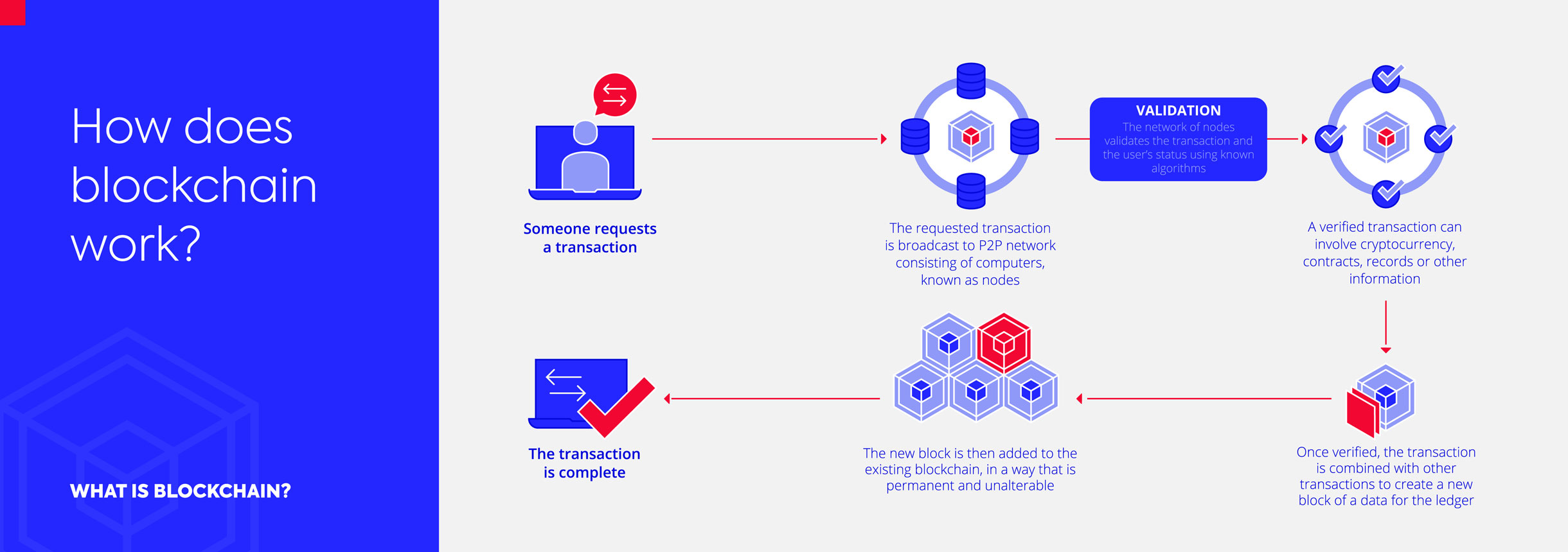 Diagram explaining how blockchain works