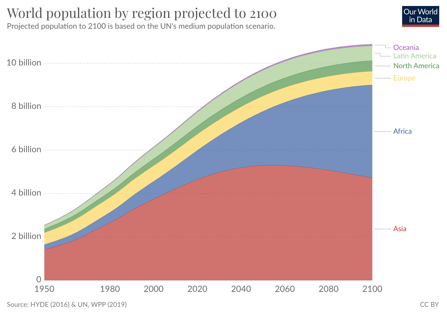Graph showing projected global population growth — MentorMate Digital Twin blog