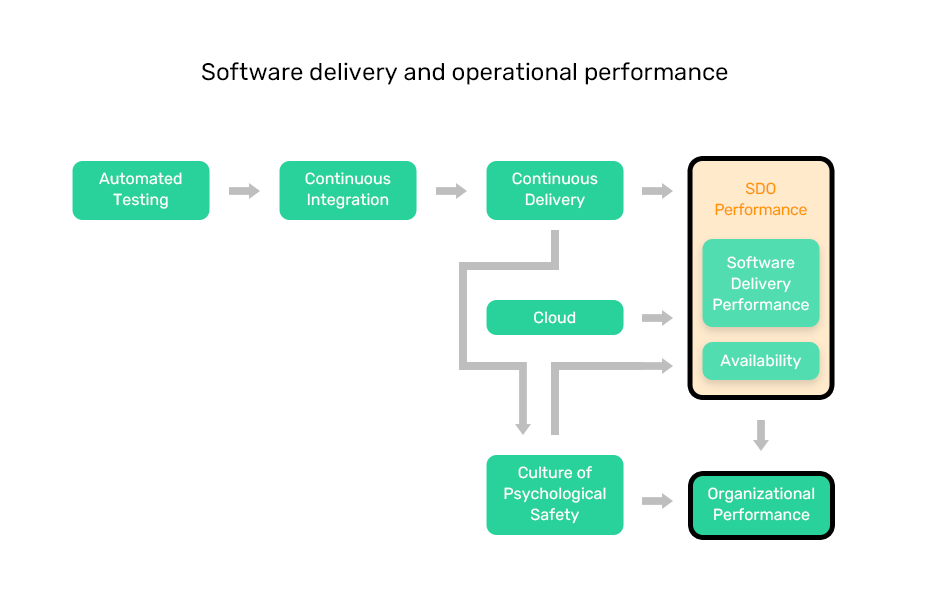 Graphic showing MentorMate's software delivery and operational performance (from DevOps Metrics blog)