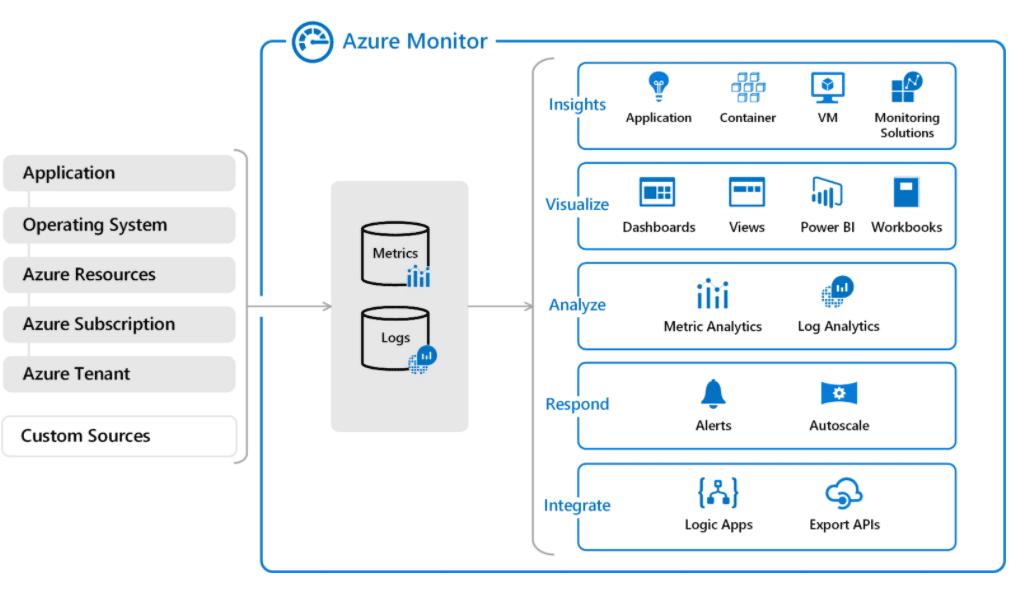 High-level view of Microsoft Azure Monitor